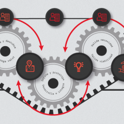 CX Activate: nuestra metodología que conecta a toda una organización...